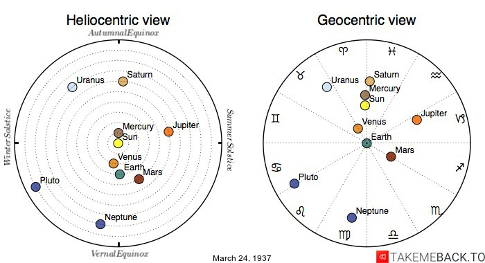Planetary positions on March 24th, 1937 - Heliocentric and Geocentric views