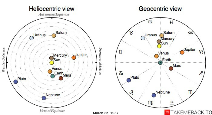 Planetary positions on March 25th, 1937 - Heliocentric and Geocentric views