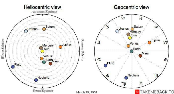 Planetary positions on March 29th, 1937 - Heliocentric and Geocentric views