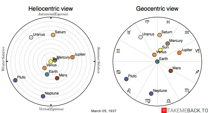 Planetary positions on March 5th, 1937 - Heliocentric and Geocentric views