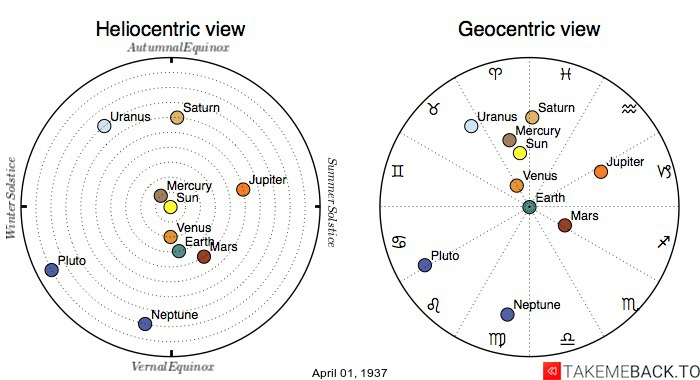 Planetary positions on April 1st, 1937 - Heliocentric and Geocentric views