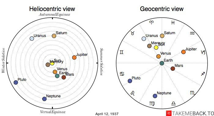 Planetary positions on April 12th, 1937 - Heliocentric and Geocentric views