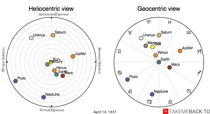 Planetary positions on April 14th, 1937 - Heliocentric and Geocentric views