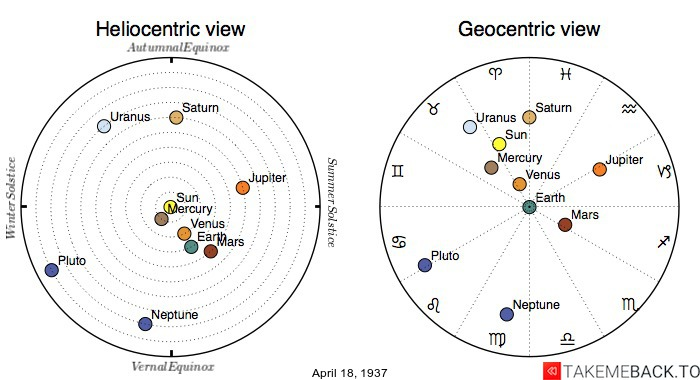 Planetary positions on April 18th, 1937 - Heliocentric and Geocentric views