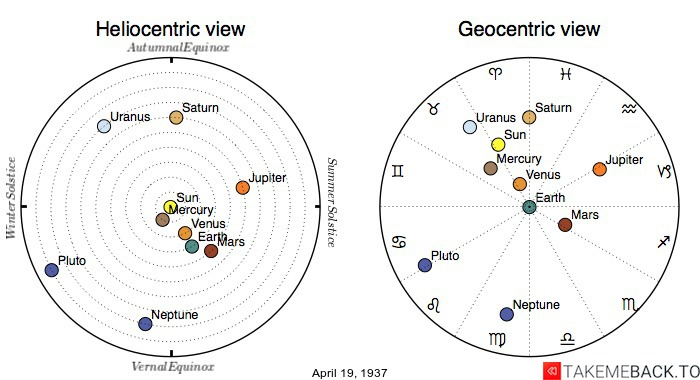 Planetary positions on April 19th, 1937 - Heliocentric and Geocentric views
