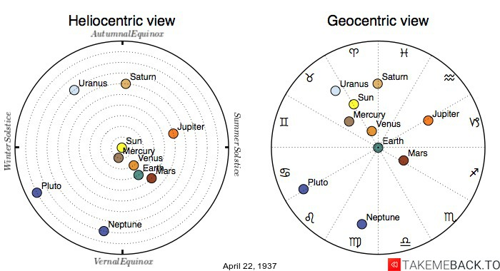 Planetary positions on April 22nd, 1937 - Heliocentric and Geocentric views