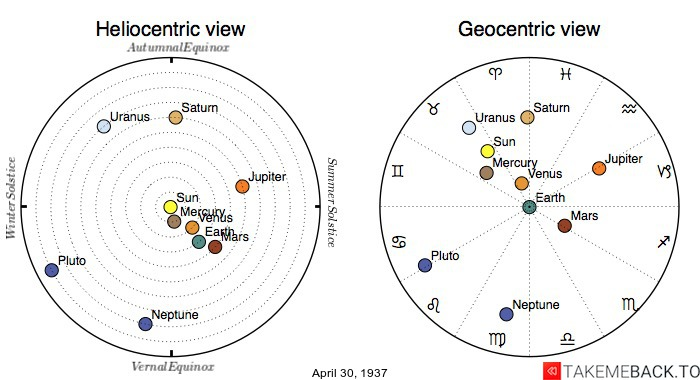 Planetary positions on April 30th, 1937 - Heliocentric and Geocentric views
