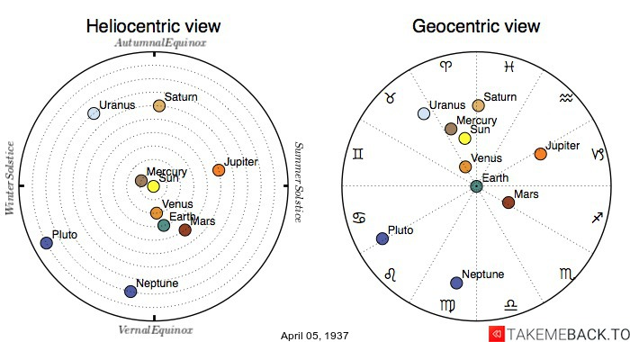 Planetary positions on April 5th, 1937 - Heliocentric and Geocentric views