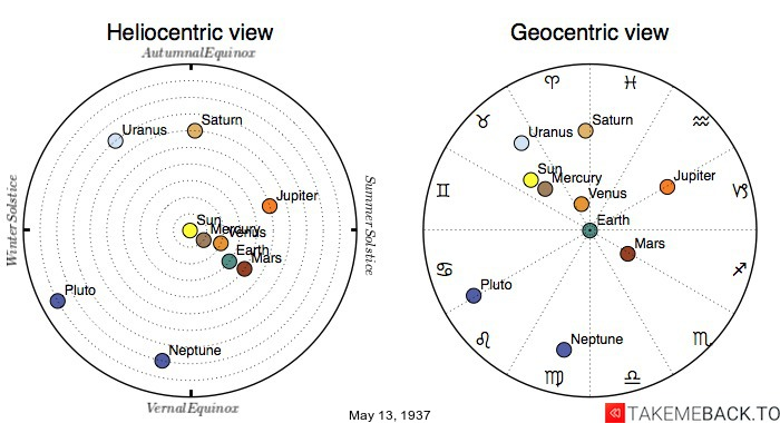 Planetary positions on May 13th, 1937 - Heliocentric and Geocentric views