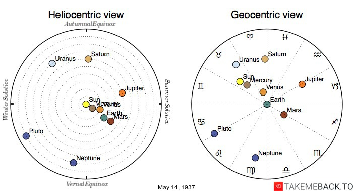 Planetary positions on May 14th, 1937 - Heliocentric and Geocentric views