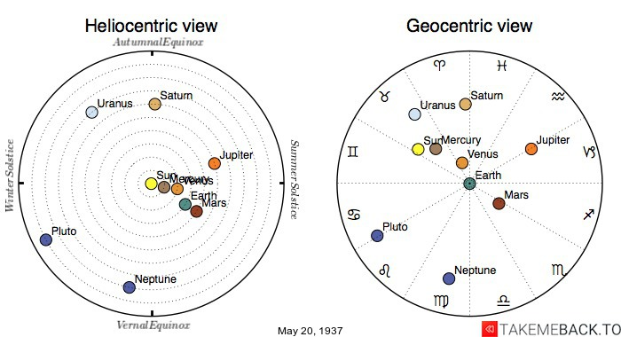 Planetary positions on May 20th, 1937 - Heliocentric and Geocentric views