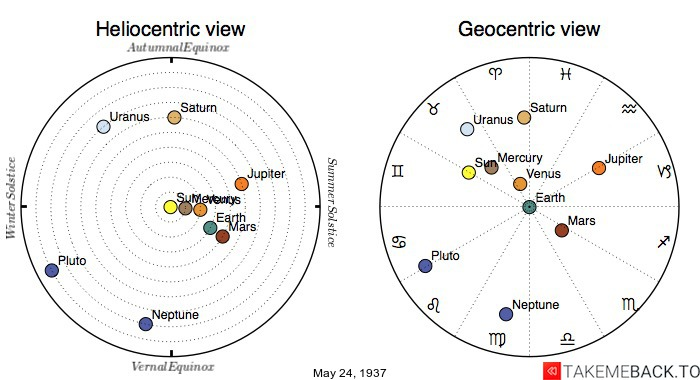 Planetary positions on May 24th, 1937 - Heliocentric and Geocentric views