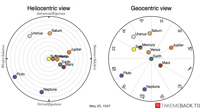 Planetary positions on May 25th, 1937 - Heliocentric and Geocentric views
