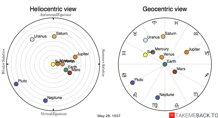 Planetary positions on May 28th, 1937 - Heliocentric and Geocentric views