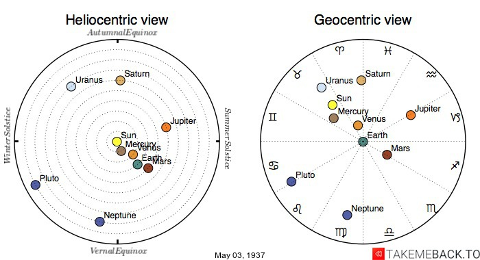 Planetary positions on May 3rd, 1937 - Heliocentric and Geocentric views
