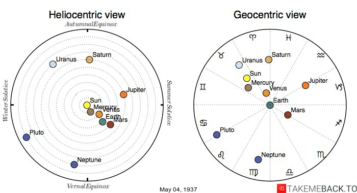 Planetary positions on May 4th, 1937 - Heliocentric and Geocentric views