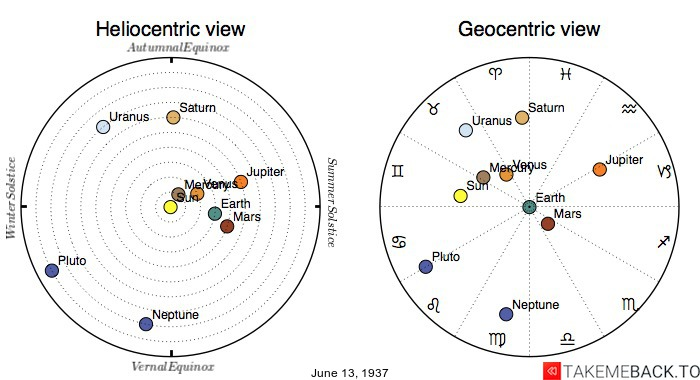 Planetary positions on June 13th, 1937 - Heliocentric and Geocentric views