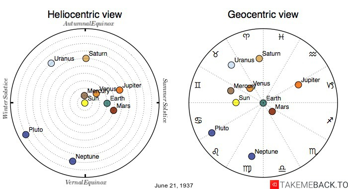 Planetary positions on June 21st, 1937 - Heliocentric and Geocentric views