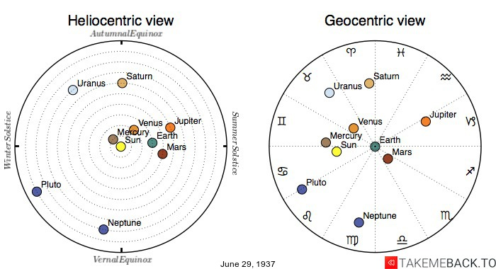 Planetary positions on June 29th, 1937 - Heliocentric and Geocentric views