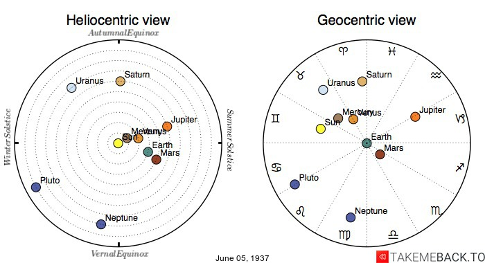 Planetary positions on June 5th, 1937 - Heliocentric and Geocentric views