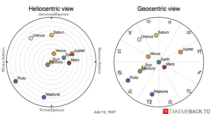 Planetary positions on July 12th, 1937 - Heliocentric and Geocentric views