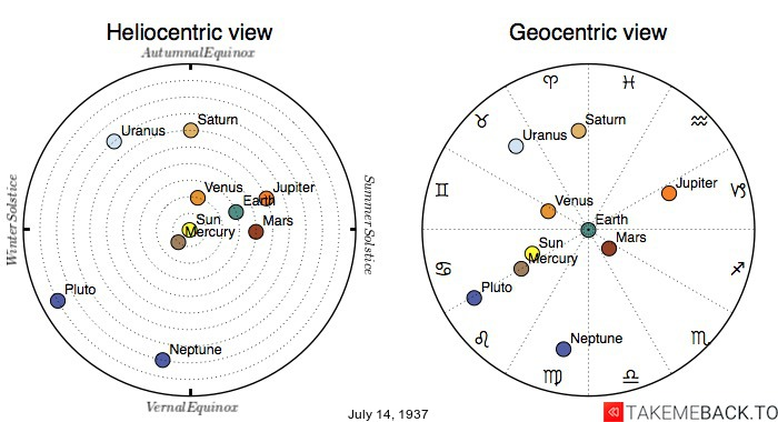 Planetary positions on July 14th, 1937 - Heliocentric and Geocentric views