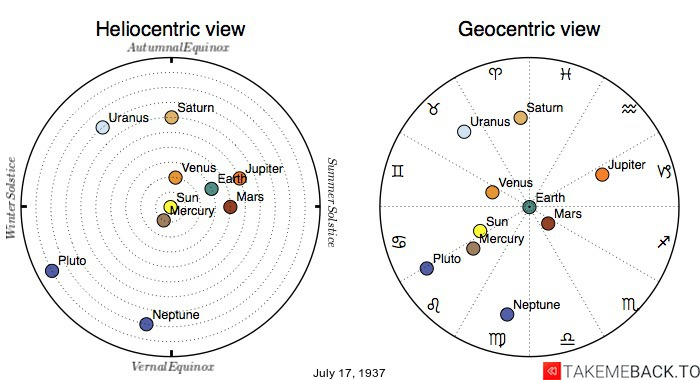 Planetary positions on July 17th, 1937 - Heliocentric and Geocentric views