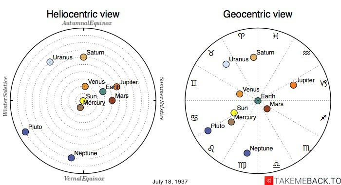 Planetary positions on July 18th, 1937 - Heliocentric and Geocentric views