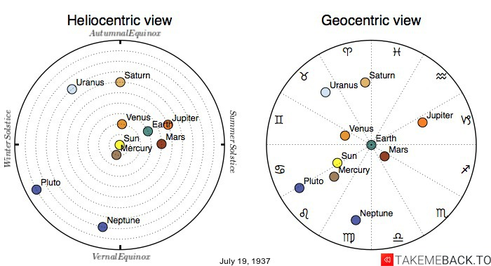 Planetary positions on July 19th, 1937 - Heliocentric and Geocentric views