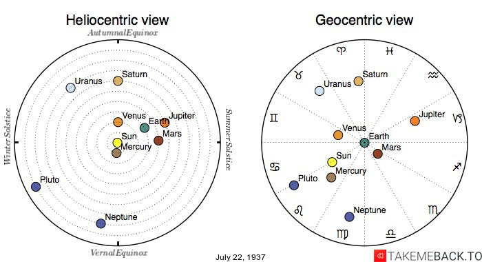 Planetary positions on July 22nd, 1937 - Heliocentric and Geocentric views