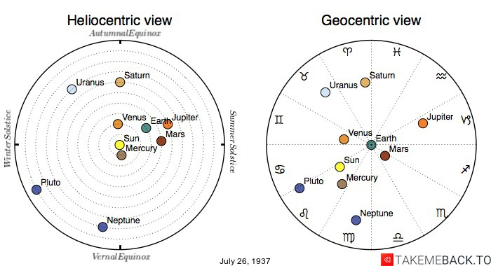 Planetary positions on July 26th, 1937 - Heliocentric and Geocentric views