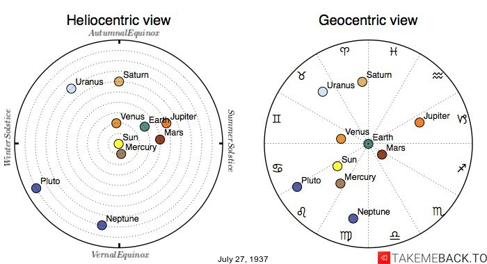 Planetary positions on July 27th, 1937 - Heliocentric and Geocentric views
