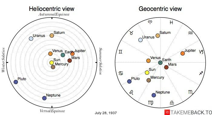 Planetary positions on July 28, 1937 - Heliocentric and Geocentric views