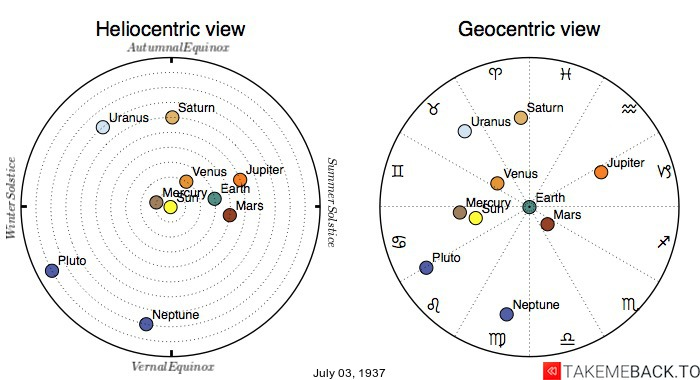 Planetary positions on July 3rd, 1937 - Heliocentric and Geocentric views