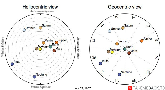 Planetary positions on July 5th, 1937 - Heliocentric and Geocentric views