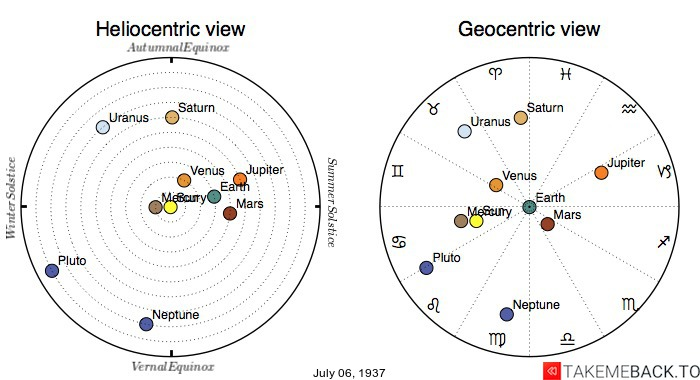 Planetary positions on July 6th, 1937 - Heliocentric and Geocentric views