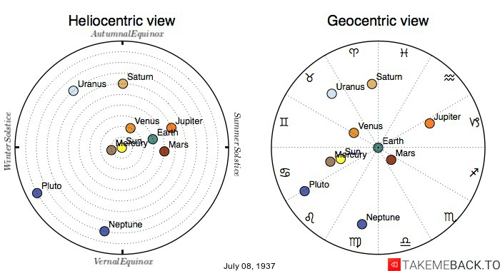 Planetary positions on July 8th, 1937 - Heliocentric and Geocentric views