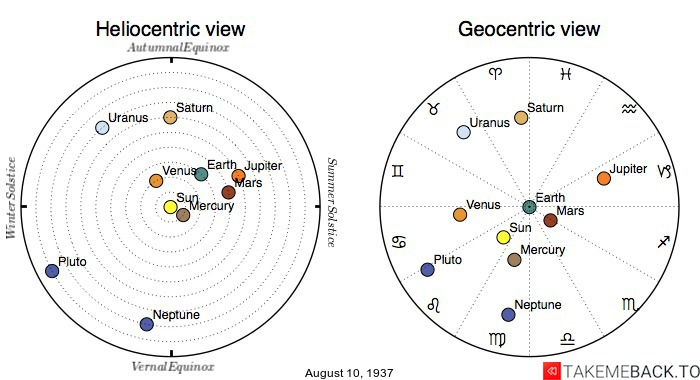 Planetary positions on August 10th, 1937 - Heliocentric and Geocentric views