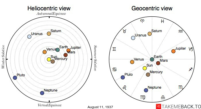 Planetary positions on August 11th, 1937 - Heliocentric and Geocentric views