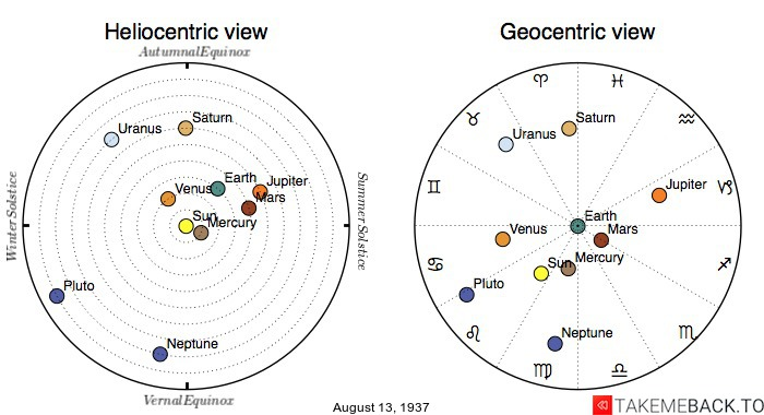 Planetary positions on August 13th, 1937 - Heliocentric and Geocentric views