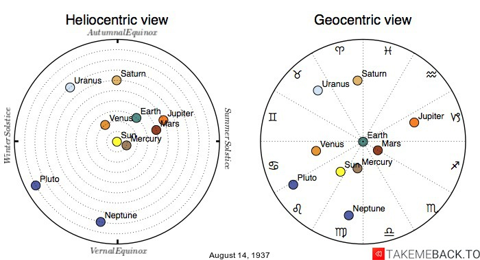Planetary positions on August 14th, 1937 - Heliocentric and Geocentric views