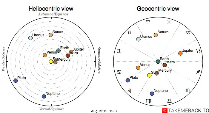 Planetary positions on August 19th, 1937 - Heliocentric and Geocentric views