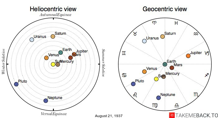 Planetary positions on August 21st, 1937 - Heliocentric and Geocentric views