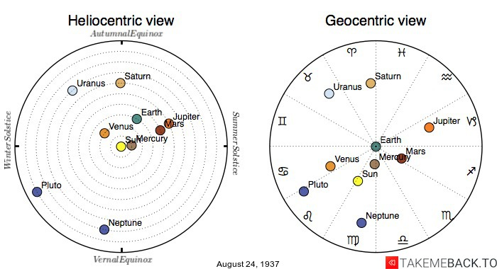 Planetary positions on August 24th, 1937 - Heliocentric and Geocentric views