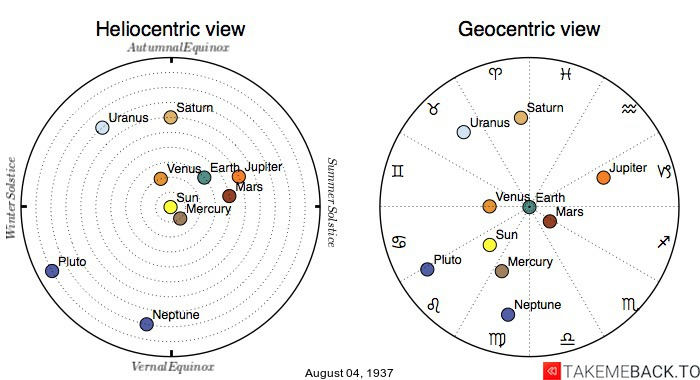 Planetary positions on August 4th, 1937 - Heliocentric and Geocentric views