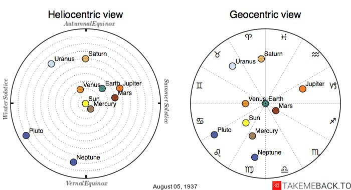 Planetary positions on August 5th, 1937 - Heliocentric and Geocentric views
