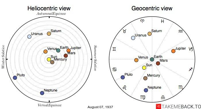 Planetary positions on August 7th, 1937 - Heliocentric and Geocentric views