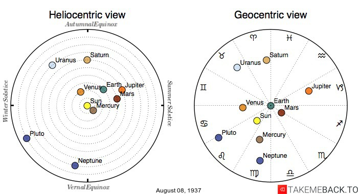 Planetary positions on August 8th, 1937 - Heliocentric and Geocentric views