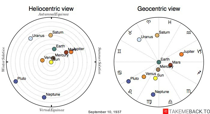 Planetary positions on September 10th, 1937 - Heliocentric and Geocentric views