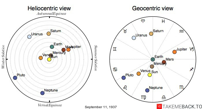 Planetary positions on September 11th, 1937 - Heliocentric and Geocentric views